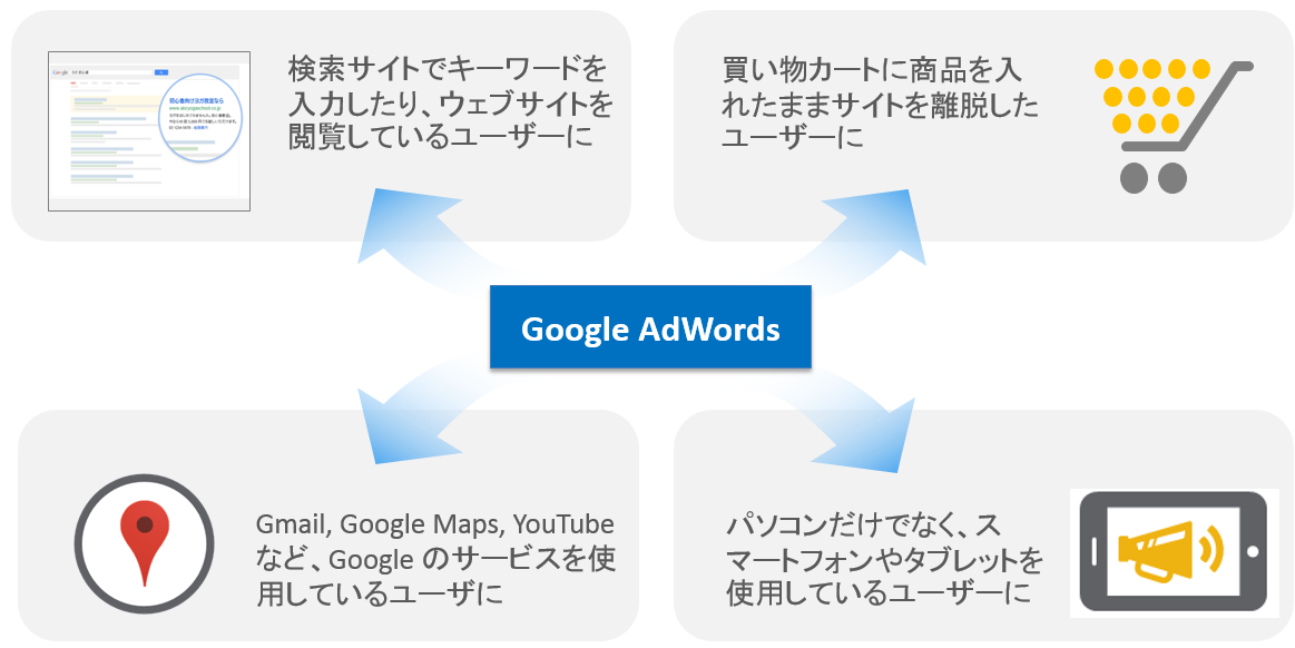 google adwordsの説明